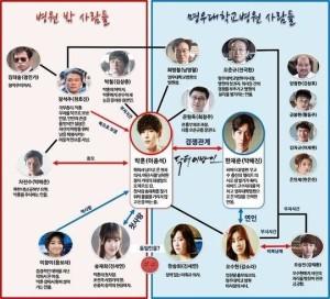 20140616_seoulbeats_doctorstranger2_charchart