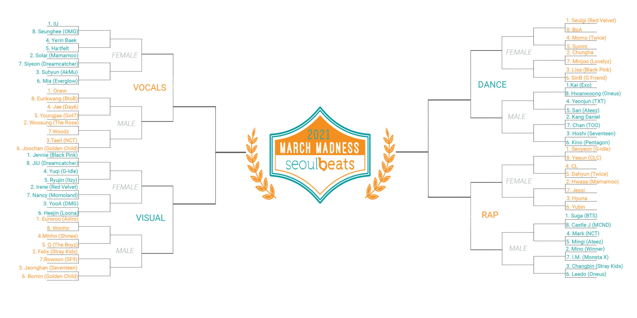 Seoulbeats March Madness 2021: Are You Ready?